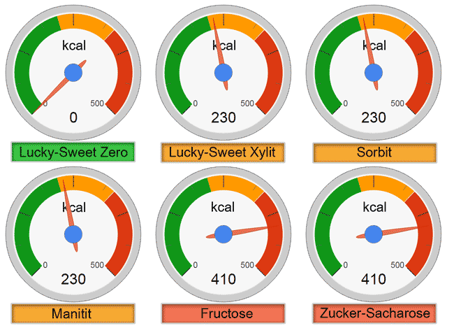 Vergleich kcal/100 g Zucker, Fructose, Sorbit, Xylit, Lucky-Sweet Zero